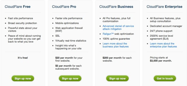 Cloudflare pricing What is CloudFlare CDN & How to Set Up For WordPress Blog