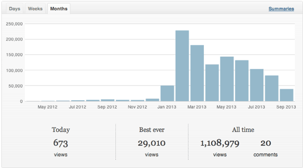 Niche blog traffic report