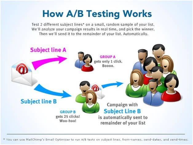 how a b testing works A Complete Beginners Guide To A/B Testing
