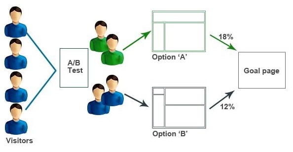 Understanding of A/B Testing