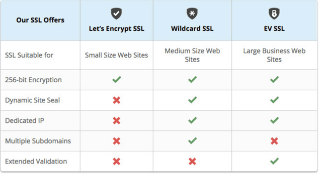SSL offering by Siteground