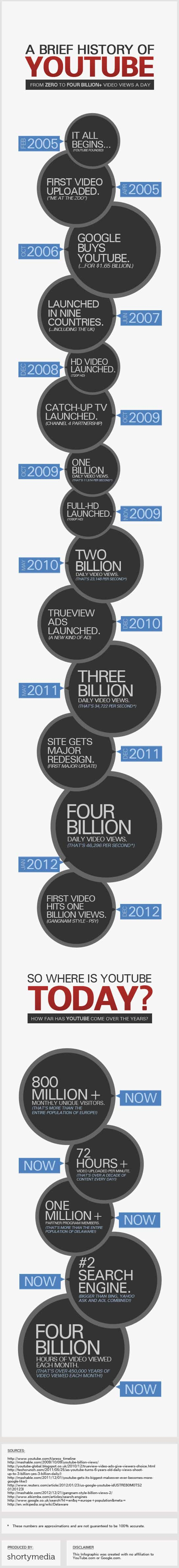 Youtube Facts Infographic