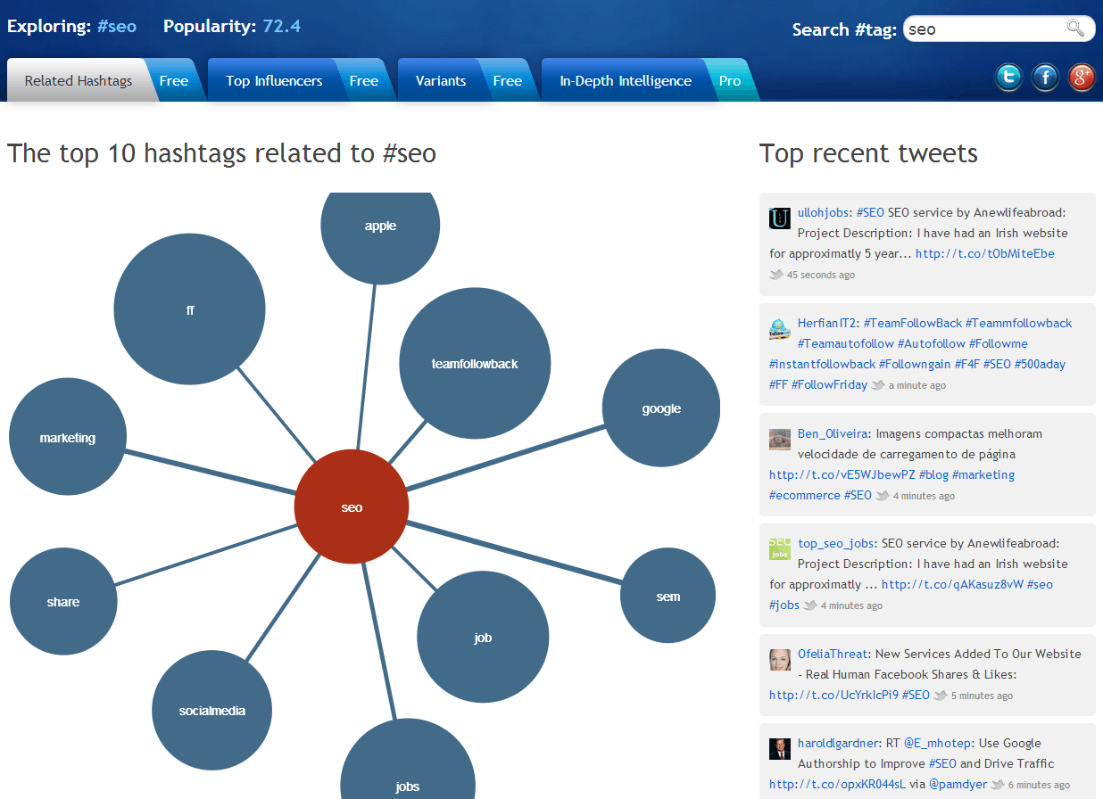 hashtagify seo 5 Twitter Hashtag Tracking and Analytics tools