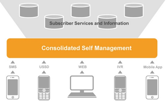 Consolidated management Responsive Design & Responsive Content   Creating The Perfect Alignment