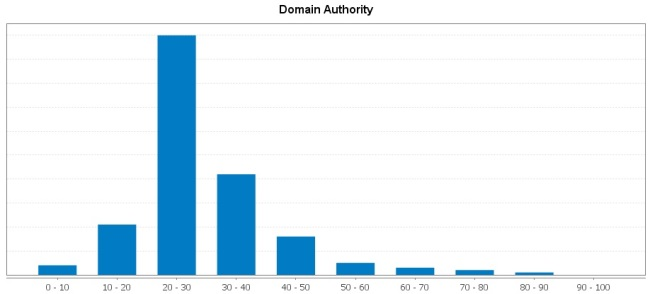 Distribution of links by domain authority