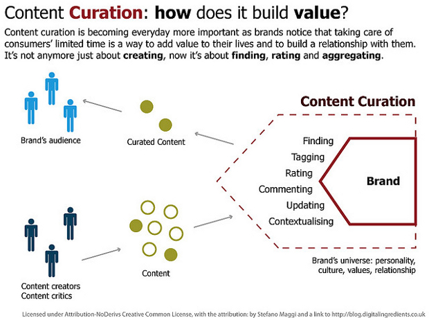 Content Curation value