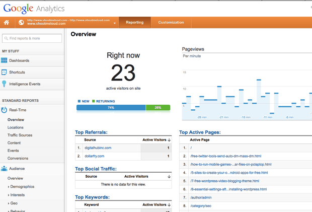 Google Analytics SEO 10 Amazing Tools to Enhance Your International SEO Process