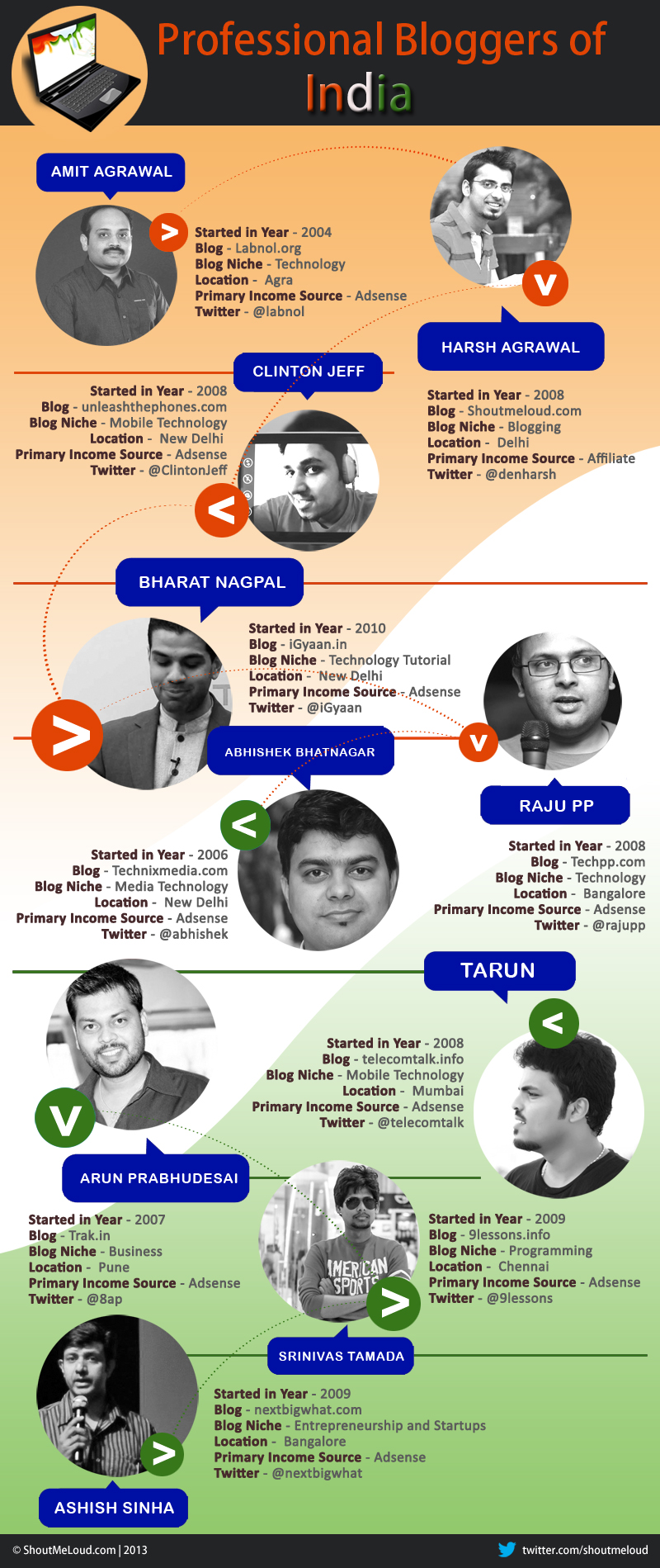 Indian Pro Bloggers PartI Indian Professional Bloggers   Gems of India [Infographic]