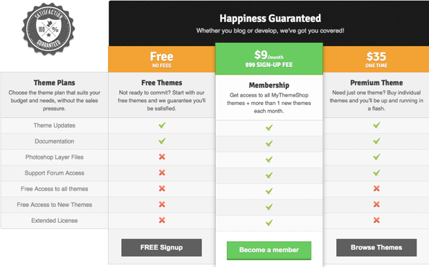 MyThemeShop pricing MyThemeShop : Quality WordPress Themes in Budget