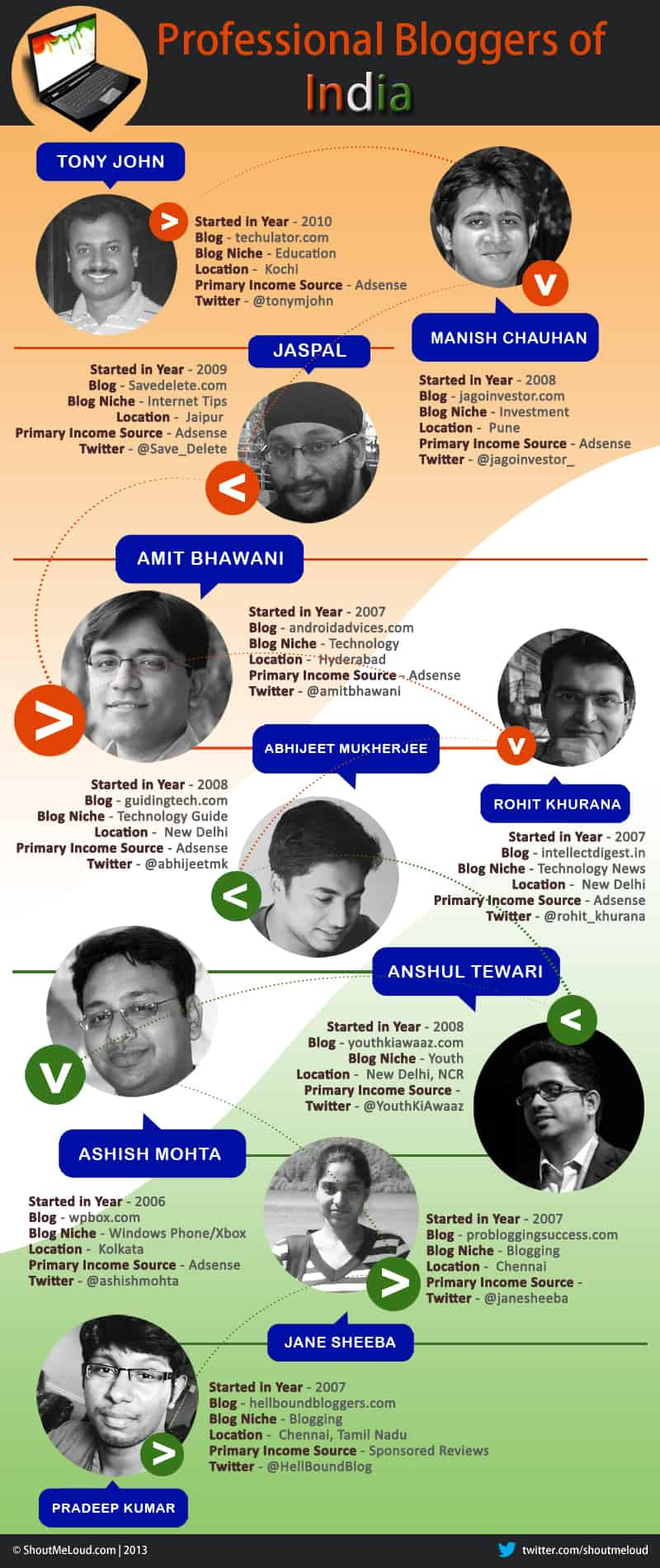 Professional Blogges India PartII Indian Professional Bloggers   Gems of India [Infographic]