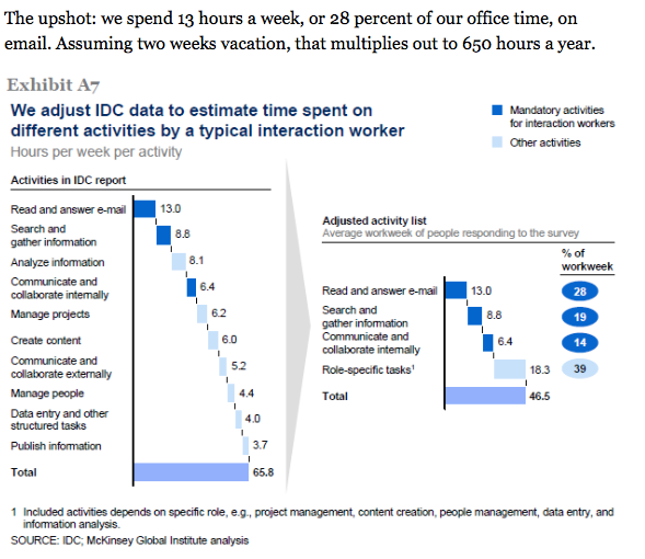 Time spent on EMail