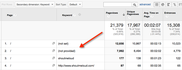 (not provided) – The Alternative Path to Organic Keyword Data