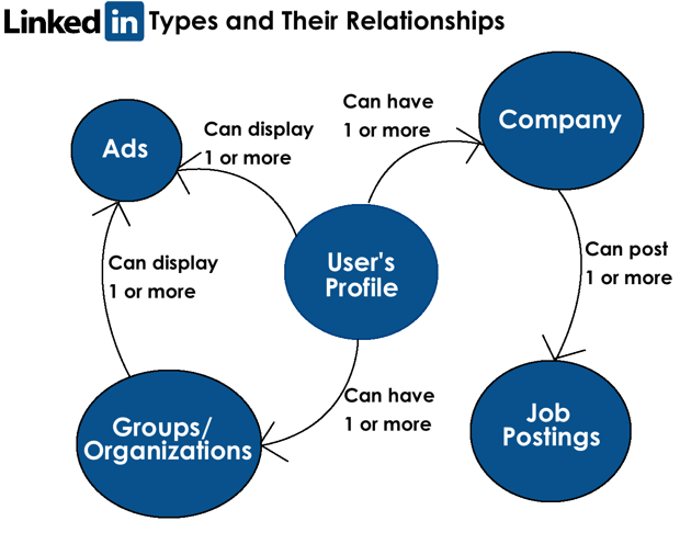 linkedin types and relationships How To Build Your LinkedIn Profile To Get Hired