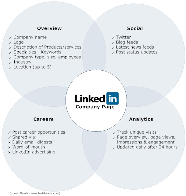 LinkedIin Company Page Benefits Make The Most Of LinkedIn To Hire Young Talent