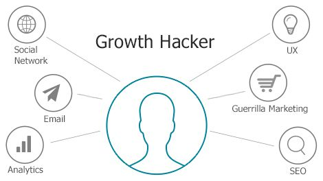 Growth Hacker What Is Growth Hacking and Why You Need To Know About It