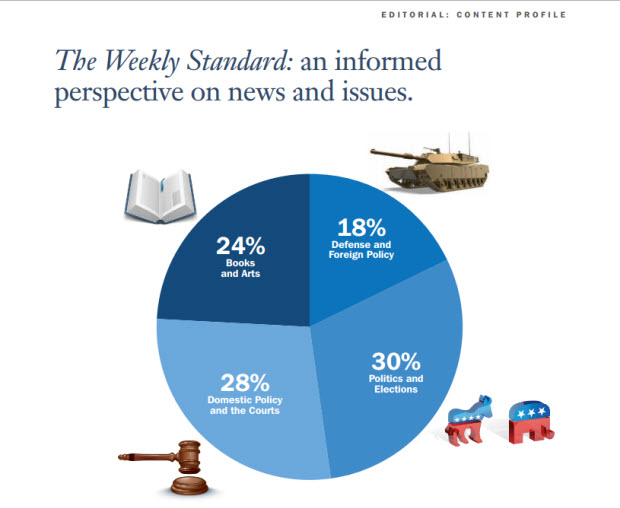 Weekly Standard media kit 15 Best Media Kit Examples For Inspiration