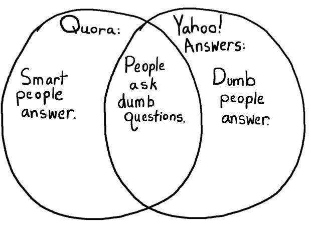 Quora Vs Yahoo Answers 15 Growth Hack Techniques To Hack Your Online Life