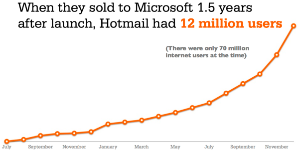 Hotmail.Growth How 11 Popular Companies Have Applied Growth Hacking Techniques