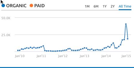 ShoutMeLoud traffic graph Panda