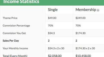MyThemeShop Theme Affiliate Program Details & Overview