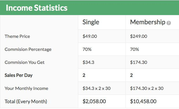 MyThemeShop Income Statistics