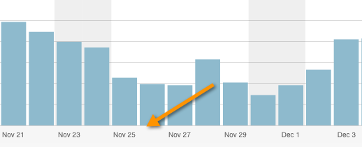 Blog comment Traffic effect