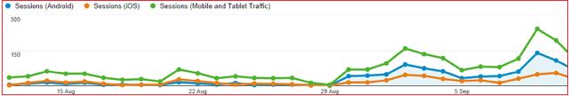 giriblog mobile trafffic