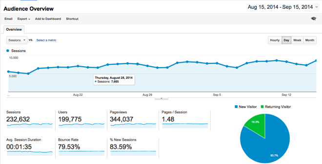 Google Analytics August stats