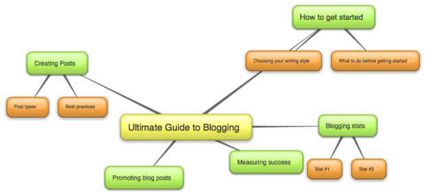 Outlining blog posts