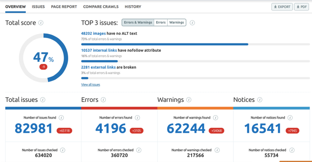 SEMRUSH Website SEO Audit