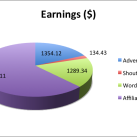 ShoutMeLoud September 2014 Blog Income Report And Updates