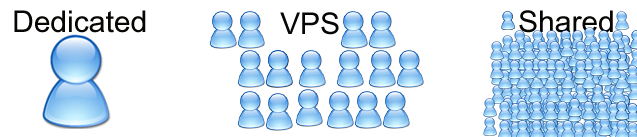 dedicated-vps-shared