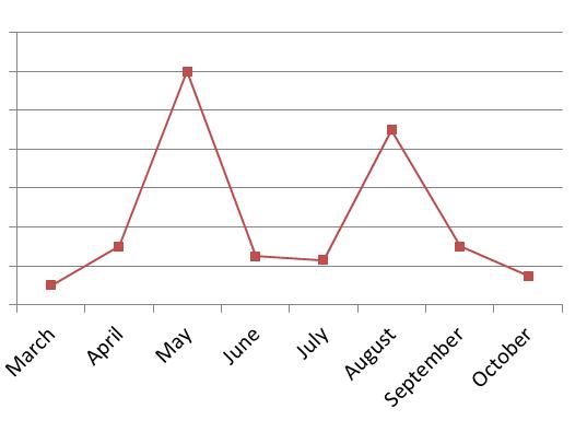 graph traffic