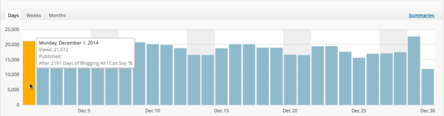 December traffic stats for blog