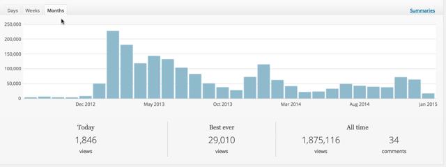 Niche blog traffic report