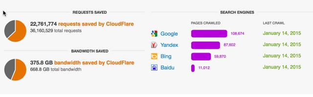 Cloudflare Save bandwidth