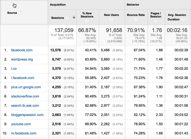 Major blog traffic source