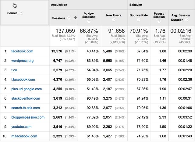 Major blog traffic source
