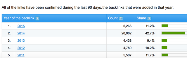 Backlinks by year
