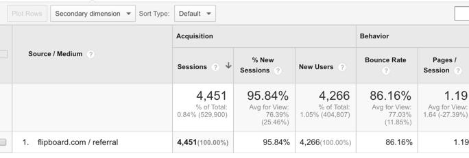 Flipboard traffic report Google Analytics