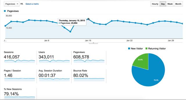 January 2015 traffic report