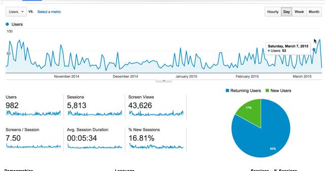Blog App stats