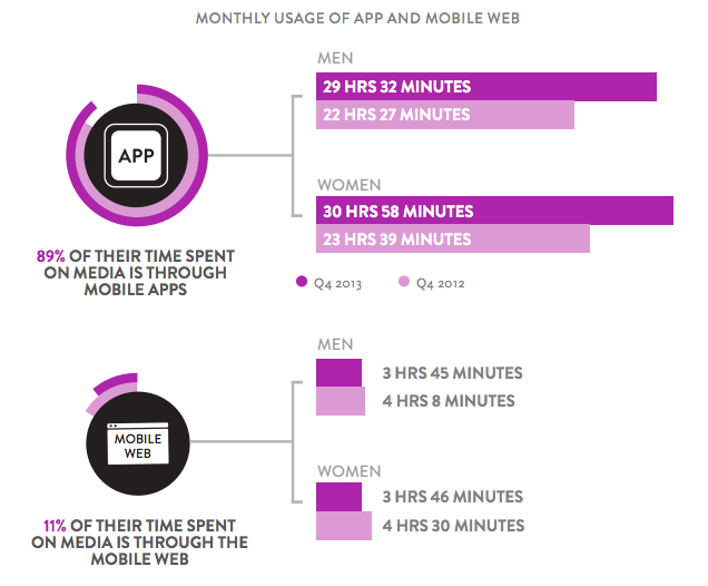 mobile apps Vs. mobile site usage
