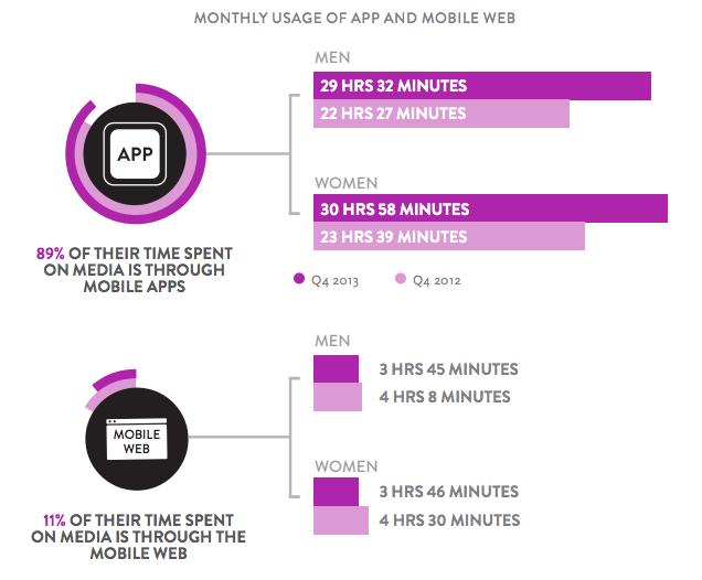 mobile apps Vs. mobile site usage