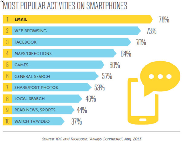 Most popular Activities on Smartphones
