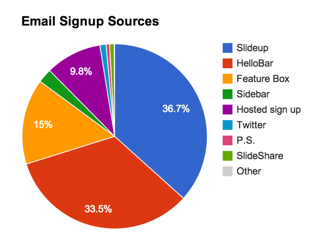 email-signup-sources