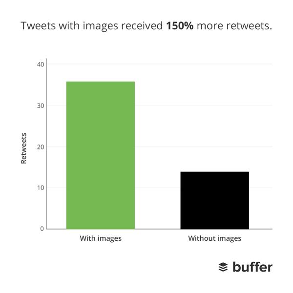Image Sizes on Twitter