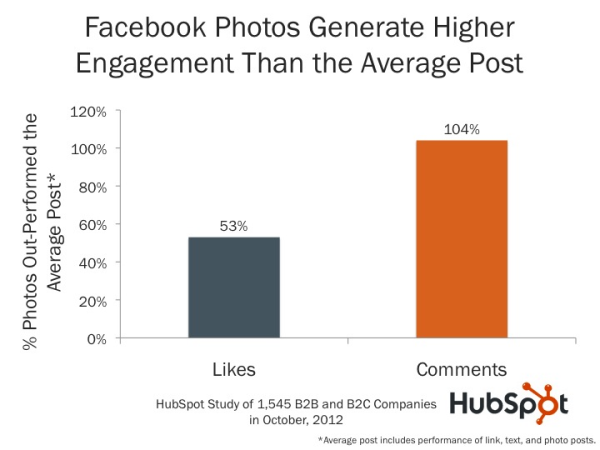 Perfect Images Dimentsions for Facebook