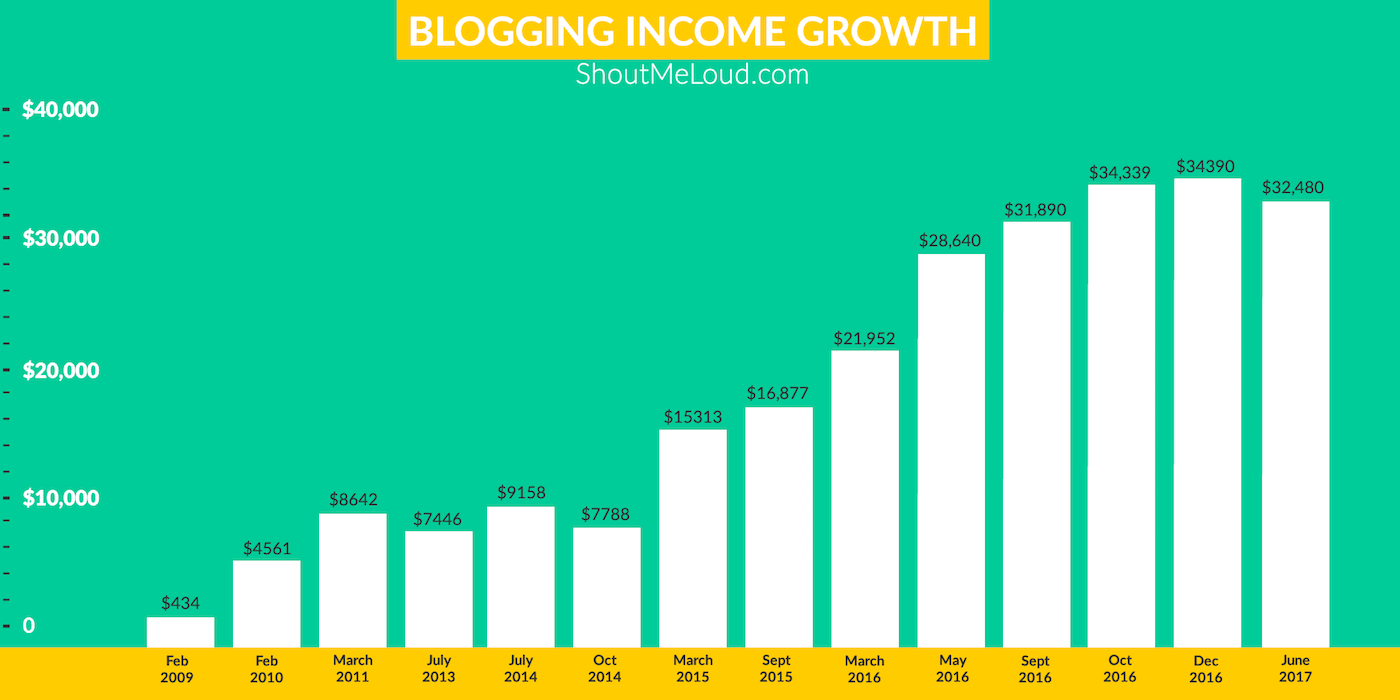 ShoutMeLoud - Blogging Income Stats
