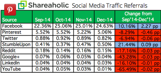 Shareaholic social traffic